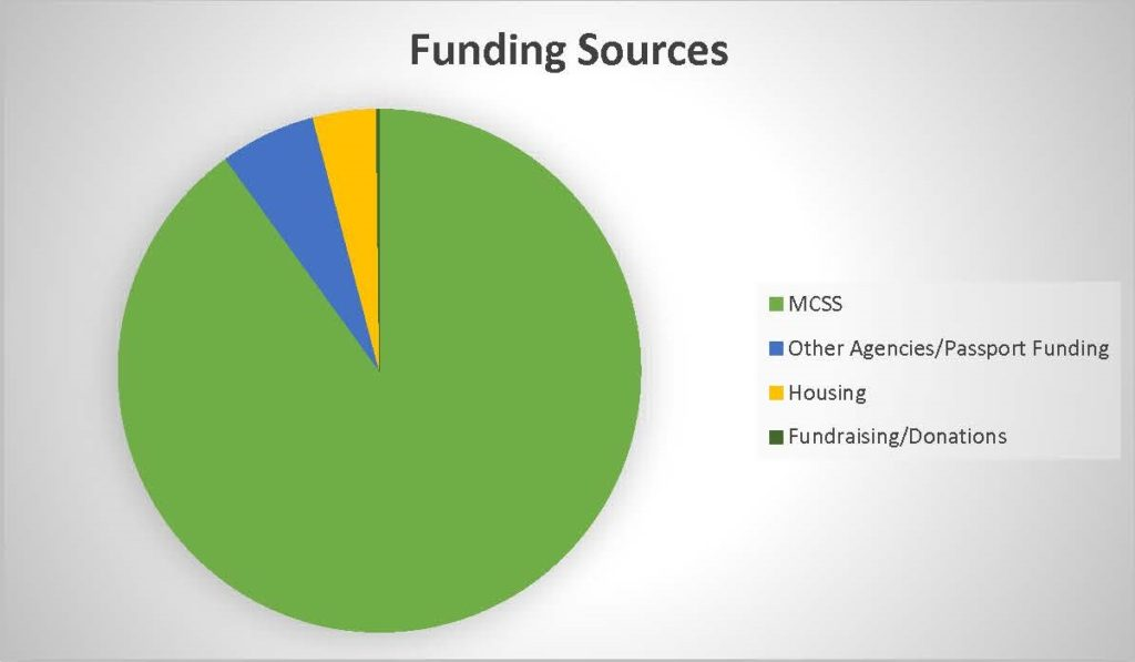 Funding Sources pie chart